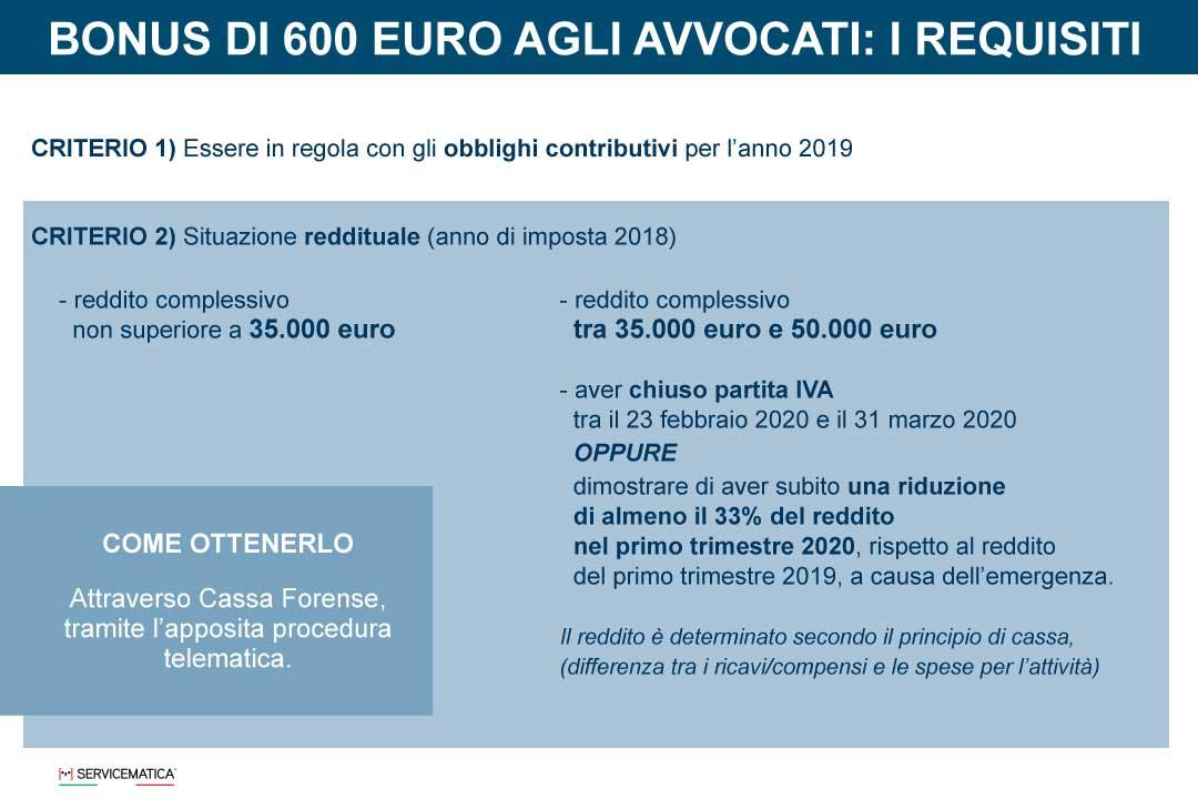 Bonus di 600 euro anche agli avvocati
